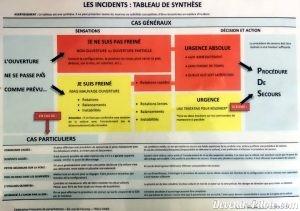 Tableau de synthèse des incidents en parachute