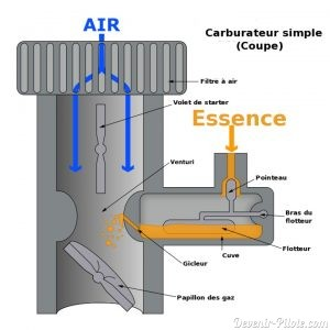 moteur carburateur simple
