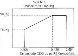 Graphique Masse et Centrage