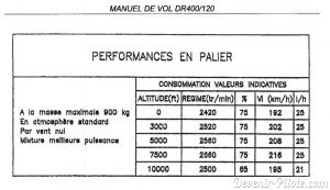 Extrait du Manuel de Vol d'un DR400/120. Section Performance, consommation carburant